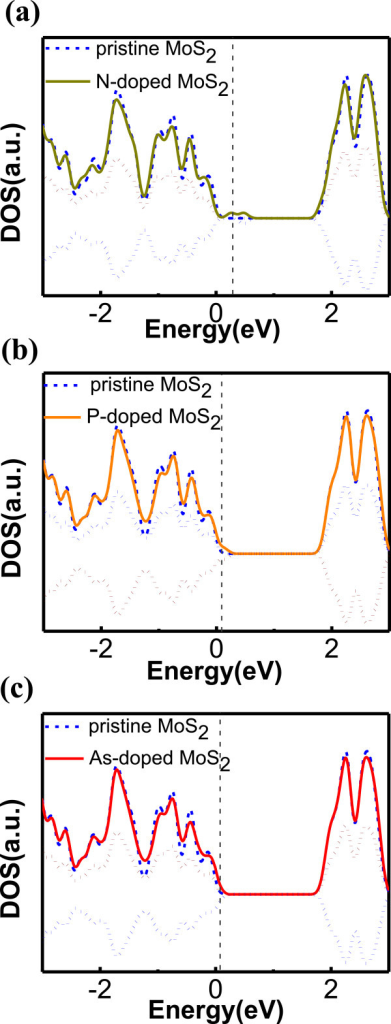 DOS of MoS2doped with (a) N (b) P, and (c) As (solid line). Positive (negative) dotted lines: up-spin (down-spin) states. Pristine MoS2 (dashed blue line). E = 0 is the VBM. The vertical grey dashed line stands for Fermi level.