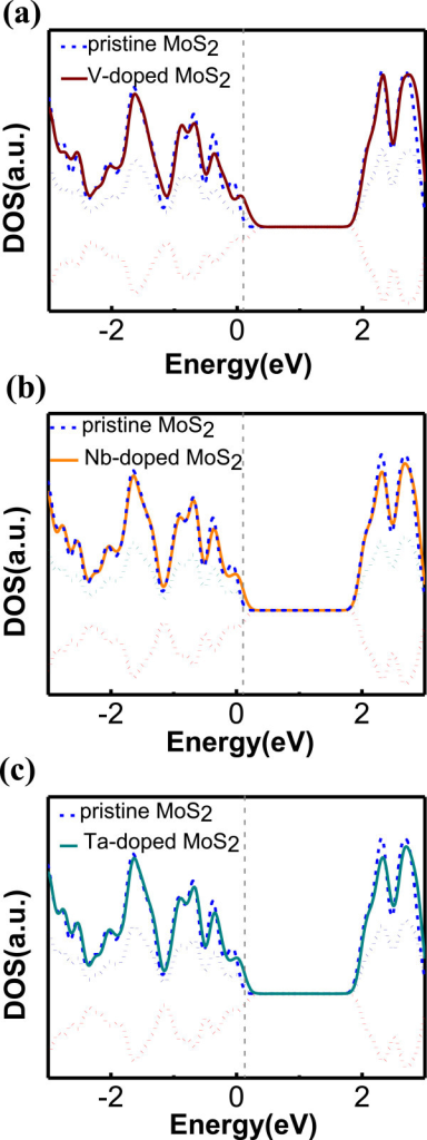 DOS of MoS2doped with (a) V (b) Nb, and (c) Ta (solid line). Positive (negative) dotted lines: up-spin (down-spin) states. Pristine MoS2 (dashed blue line). E = 0 is the VBM. The vertical grey dashed line stands for Fermi level.