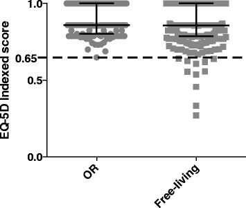 Subjective wellbeing. The Figure shows individually plotted scores for EQ-5D for the two populations in grey together with bars in black indicating median and IQR. The crosshatched line shows an arbitrary cut-off, at 0.65, to help visualize the larger proportion of low scoring subjects among the free-living older adults