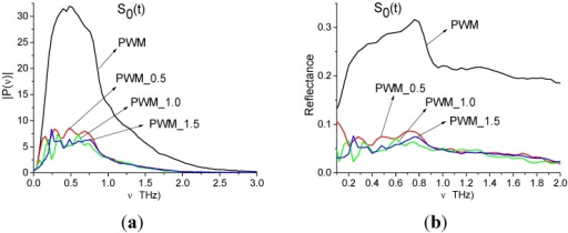 Fourier spectra (a) and reflectance (b) of the main pulses S0(t) of the PWM_0.5, PWM_1.0, PWM_1.5 and PWM signals [28].
