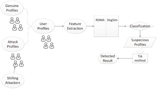 RD-TIA Detecting structure based on two metrics RDMA and DegSim.There are two phases in RD-TIA. In the first phase, extract profile attributes and determine the suspicious profiles by using two statistical metrics DegSim and RDMA.