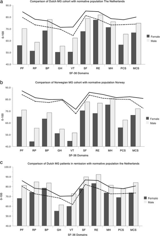 HRQOL in Myasthenia Gravis compared with healthy controls. The figure illustrates the population based MG cohorts in Netherlands (a) and the Norway (b) compared with healthy controls from their own countries. Healthy control data is provided by Loge et al.; Norway [24] and Aaronesen et al. [22]. In summary, MG patients scored lower than healthy controls and females scored lower than males and those in remission similar to healthy controls. The Score range from 0-100. Higher score indicate better Health related quality of life (HRQOL). Solid line is score of reference population for men, and dotted line is score of reference population for women in their respective countries. Horizontal axes show the 8 domains of SF-36 and composite scores