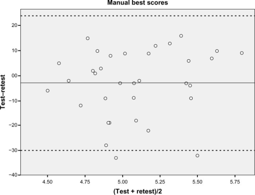 Bland–Altman plot showing the difference against the mean of the best manual test–retest values between sessions (n=34), with mean and limits of agreement, including two standard deviations.