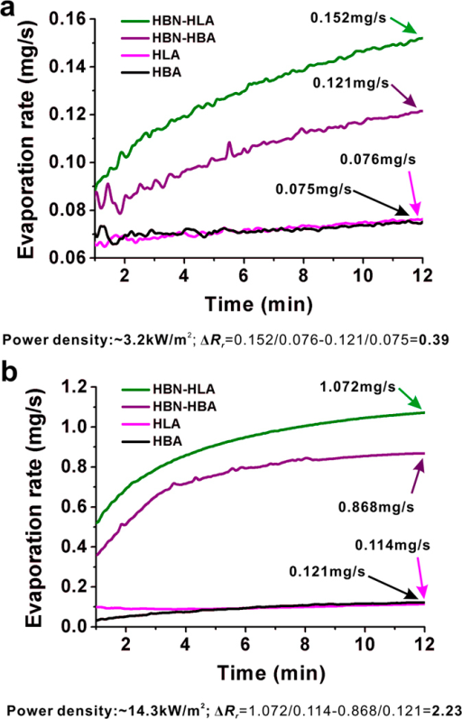 Evaporation rates of HBN-HLA and HBN-HBA illuminated under different power density of ~3.2 kW/m2 (a) and ~14.3 kW/m2 (b).The calculations of the difference between relative evaporation rate (ΔRr) are shown under the plots.