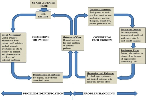 Schematic representation of clinical interventions process