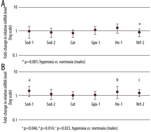 Real-time PCR analysis of Sod1, Sod2, Cat, Gpx-1, Ho-1 and Nrf-2 mRNA level in brain of control and hyperoxia-treated CBA/H male (A) and female (B) mice. Data are presented as mean relative fold-change ±S.E. compared to normoxia as control (defined as 1). For males, normoxia vs. hyperoxia: * Nrf-2 (fold-change −1.101, p=0.001). For females normoxia vs. hyperoxia: a Sod-1 (fold-change 1.296, p=0.046); b Ho-1 (fold-change 1.232, p=0.014); c Nrf-2 (fold-change 1.167, p=0.023).