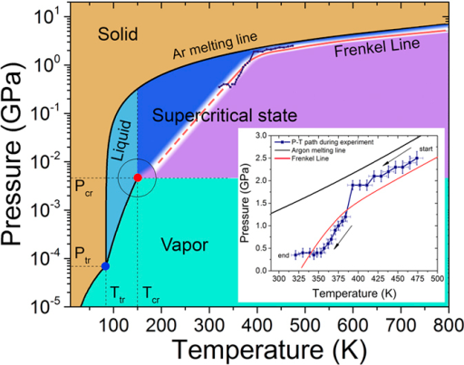 carbon dioxide phase diagram water argon pressure-temperature phase diagram with the new t ...