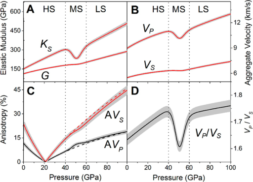 Aggregate bulk and shear moduli KS and G, aggregate velocities, elastic anisotropies and aggregate VP/VS ratio of ferropericlase (Mg0.92Fe0.08)O at high pressure and 300 K.(A) Adiabatic bulk and shear modulus from Voigt-Reuss-Hill average; (B) Aggregate compressional VP and shear wave velocities VS, where  and ; (C) Compressional and shear wave anisotropy as a function of pressure; dashed lines are the extrapolated anisotropies for the HS state that are plotted for comparison; (D) aggregate VP/VS ratio. Grey shaded areas represent uncertainties calculated from standard error propagations using the experimentally derived elastic constants. Vertical dashed lines are plotted to guide the eyes for the HS, MS, and LS regions, respectively.