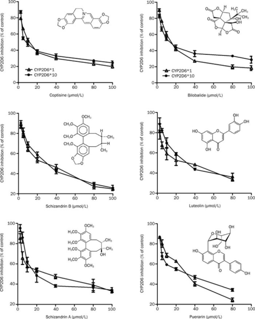 Concentration-dependent effects of phytochemicals on CYP2D6*1 and *10-mediated AMMC-O-demethylation. HepG2-CYP2D6*1 (triangles) and *10 (closed circles) were incubated with various concentrations of the phytochemicals and 12 μmol/L AMMC. The metabolites were detected by fluorimetry as described in the Materials and methods section. AMMC in the absence of phytochemicals (0 μmol/L) was used as the control, HepG2-pcDNA3.1 was used as the blank, and data are represented as the percentage of the control, following the formula: (sample data–blank)/(control data–blank)×100%. The values are presented as the mean±SD of triplicate determinations in a single experiment.