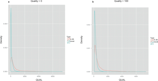 Density distributions of QUAL(ity) scores of variants found in public databases (in.db), and those not found in any database (novel).(a) Distributions for all variants (QUAL > 0) (b) Distribution for variants having QUAL > 100.