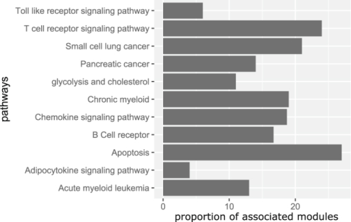 Bar diagram showing the proportion of modules associate open i bar diagram showing the proportion of modules associated with 11 hiv specific pathways ccuart Image collections