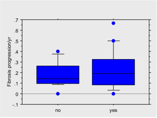 Box plot showing fibrosis progression rates/year in those with (yes) and without (no) hepatic steatosis.