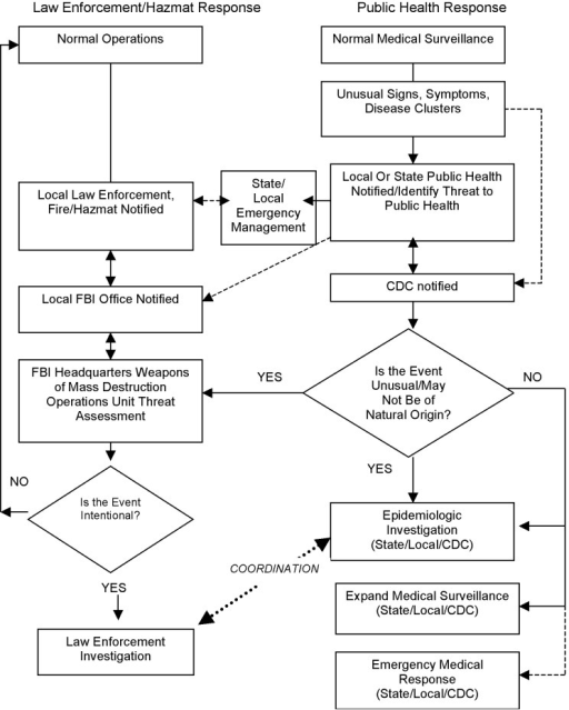 Communication flow during investigations dissertation police