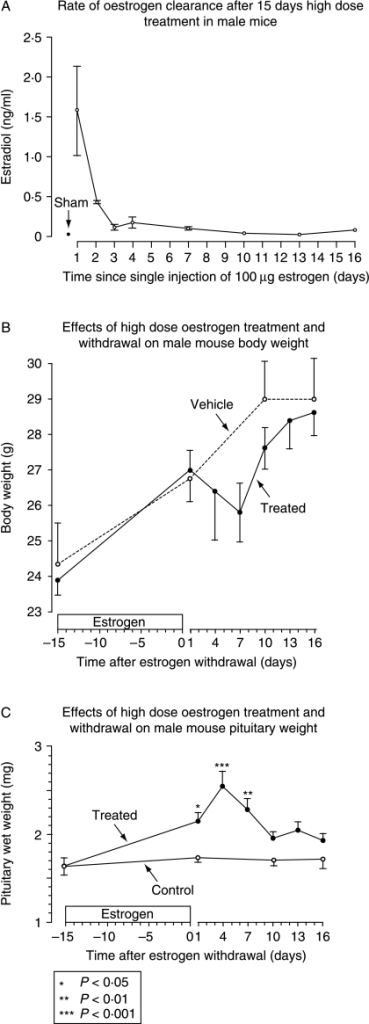 Panel A shows the rapid decline in circulating estrogen levels in PRL-Cre/ROSA26-EYFP males after 15 days of pre-treatment with s.c. injections of 100 μg 17β-estradiol dissolved in DMSO and sesame oil, or vehicle every third day (n=2–3). Corresponding body weight changes are shown in panel B (mean±s.e.m. of the mean), and pituitary weight changes are shown in panel C. Significance markers are relative to pituitary wet weights at time zero. n=at least 5 for all groups.