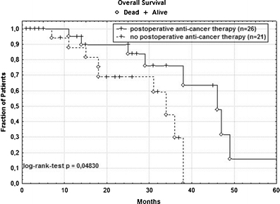 Kaplan–Meier plot of cancer-specific overall survival in 47 R0-resected patients with bilobar CRC-LM. A significant survival benefit (p = 0.048) could be observed for those patients treated by postoperative anti-cancer therapy