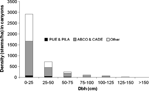 An example of stem density per hectare in canyon Landscape Management Units by seven size classes. Shade-intolerant species: PIJE = Pinus jeffreyi and PILA = Pinus lambertiana; shade-tolerant species: ABCO = Abies concolor and CADE = Calecedrus decurrens