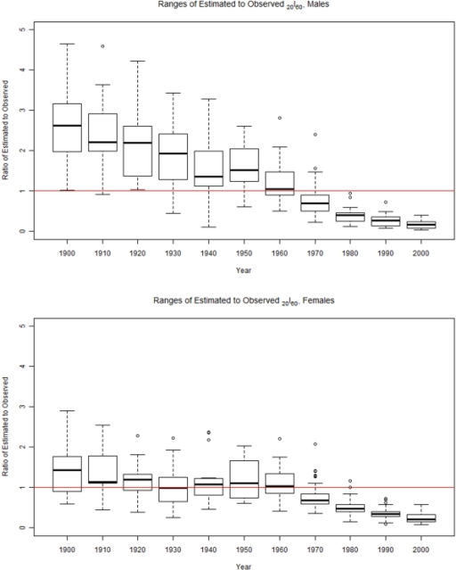 This figure shows box-and-whisker plots of the ratio of GBD model estimated survival from age 60 to 80 to the observed survival for each year in the set of life tables for males (top) and females (bottom).