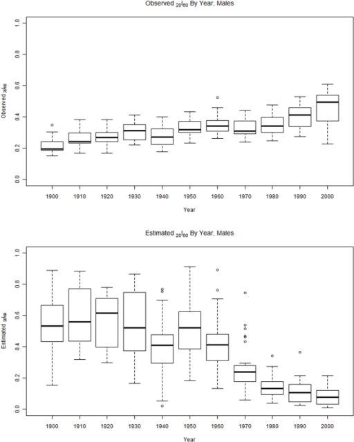 This figure shows observed survival from age 60 to age 80 for males from 1900 to 2000 (top) and the estimated survival for males in the same period (bottom).