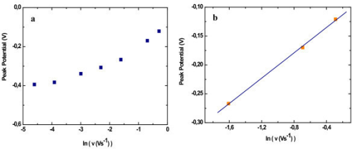 Plots of the anodic peak potential against logarithm of scan rate for Gly-His-Gly-His-modified PSi after copper accumulation. (a) For all scan rates considered. (b) In the case where Ep > 200 mV.