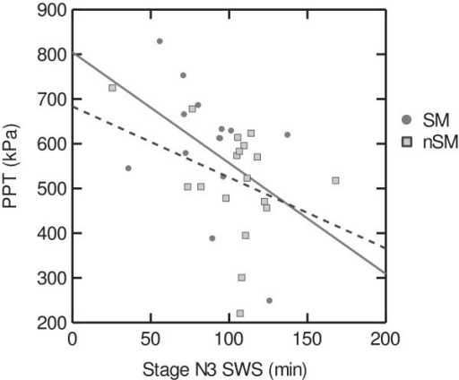 Pressure pain thresholds and amount of slow wave sleep (SWS) in sleep related migraine (SM, solid line) and non-sleep related migraine (NSM, dotted line). Less N3 sleep was significantly associated with high pressure pain thresholds in the NSM group (age adjusted r = -0.50. p < 0.05).