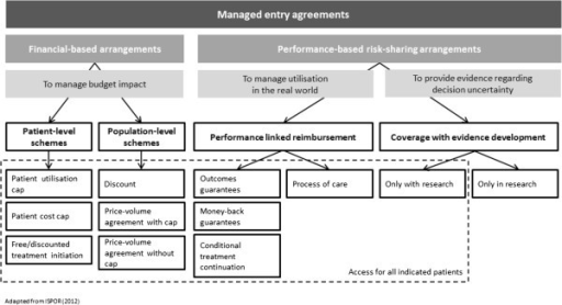 A Taxonomy Of Managed Entry Agreements Meas Open I