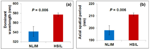 Statistical analysis of (a) dominant wavelengths and (b) the corresponding dominant axial spatial period in the nuclei of normal squamous epithelial cells (NILM) and high-grade squamous intraepithelial (HSIL) cells. The error bar is standard error. The p-value of the two-sided p-value of student t-test assuming unequal variance.