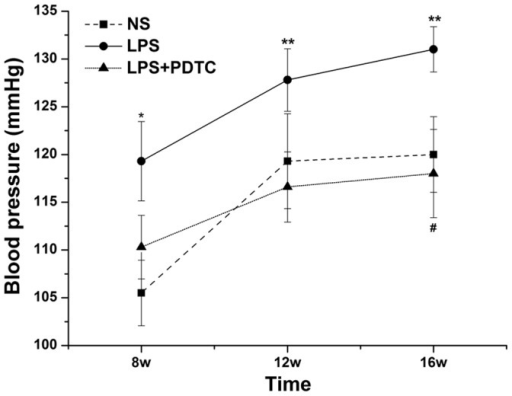The effects of prenatal exposure to LPS or LPS+PDTC on blood pressure in rat offspring.n = 12. Values represent mean ± SD.*p<0.05, **p<0.01 vs. NS; #p<0.05, ##p<0.01 vs. LPS.