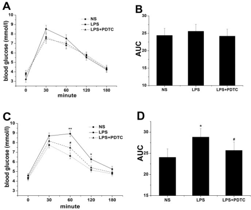 The effects of prenatal exposure to LPS/LPS+PDTC on OGTT in 6- (A) and 16-week-old (C) offspring rats.Glucose AUC results in 6- (B) and 16-week-old (D) offspring rats. n = 8. Values represent mean ± SD. *p<0.05, **p<0.01 vs. NS; #p<0.05 vs. LPS.