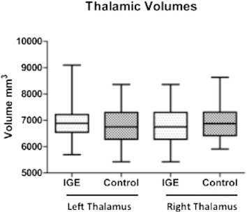 Box plots of the right and the left thalamus show volumes in IGE subjects and normal controls. There are no significant volumetric differences between the two study groups.
