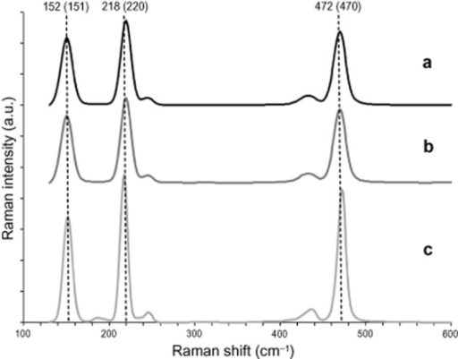 Raman microspectroscopy of the region between 100 cm−1 and 600 cm−1. A. Raman spectrum of orthorhombic crystals. B. Raman spectrum of needle-shaped crystals. C. Elemental S8 sulfur. Both crystal types showed very strong bands at about 470 cm−1 [sulfur–sulfur bond (S-S) stretching], 220 cm−1, and 151 cm−1 (both S8 bending), indicating that both crystal types consisted of rhombic S8 sulfur (Ward, 1968). Weaker bands at 245 cm−1 and 433 cm−1 also assignable to S8 sulfur (Trofimov et al., 2009) could be observed, while the additional peak at 187 cm−1 visible in the S8 sulfur spectrum was below background level. The main bands indicative for measured S8 sulfur are indicated by vertical dotted lines. The numbers indicate the position of the bands in S8 sulfur in cm-1. The numbers in brackets indicate the wave numbers for the respective sulfur band in both crystal types.