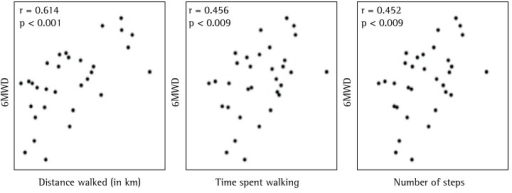 Correlation of the six-minute walk distance (6MWD) with the distancewalked, the time spent walking, and the number of steps as measured by theaccelerometer.