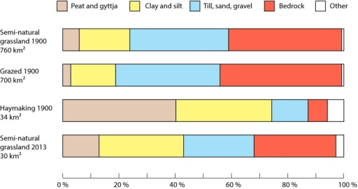 General soil types underlying different categories of semi-natural grassland in 1900 and 2013 over a 1652 km2 study area in southeastern Sweden. Grazed grassland 1900 includes pasture, wood pasture, and islets, while grassland tended for haymaking included meadow and wet meadow. Bar colors are based on those used by the Geological Survey of Sweden