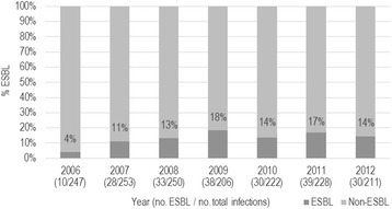 Percentage by year ofEscherichia coliCAUTI which were ESBL-positive in an adult tertiary/quaternary care hospital,2006-2012. Yearly change in proportion is significant using Cochran-Armitage test for trend (p < 0.0001).