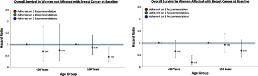 Multivariable models examining ACS adherence at baseline and overall survival by age in women at the NY site of the BCFR
