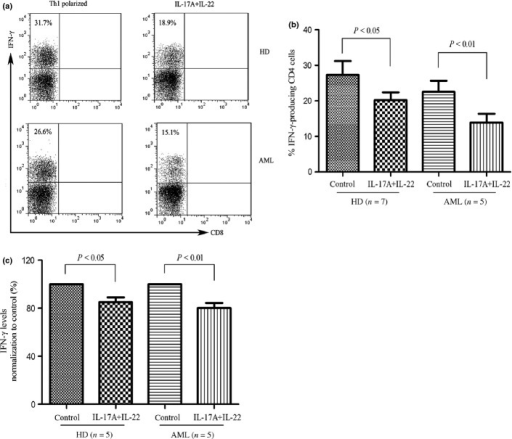 Interleukin (IL)-17A and IL-22 inhibited IL-12-inducing interferon (IFN)-γ-producing cells in peripheral blood mononuclear cells (PBMCs). (a) & (b) PBMCs from healthy donors or AML patients were activated with Th1 polarizing cytokines (IL-12, 10 ng/mL; anti-CD3 antibody, 1.5 μg/mL) with or without IL-17A (10 ng/mL) and IL-22 (10 ng/mL) for 12 days. Cells were subsequently stimulated with phorbol 12-myristate13-acetate (PMA) and ionomycin in the presence of brefeldin A, stained for intercellular IFN-γ, and analyzed by flow cytometry. A representative dot plot analysis showing percentage of IFN-γ-positive cells within gated CD3+CD4+ (CD3+CD8-) population. Results are expressed as mean ± SEM representing five independent experiments from different healthy donors or AML patients. (c) PBMCs from healthy donors or AML patients were stimulated with Th1 polarizing cytokines with or without IL-17A and IL-22 for 6 days, and supernatants were determined for IFN-γ by ELISA.