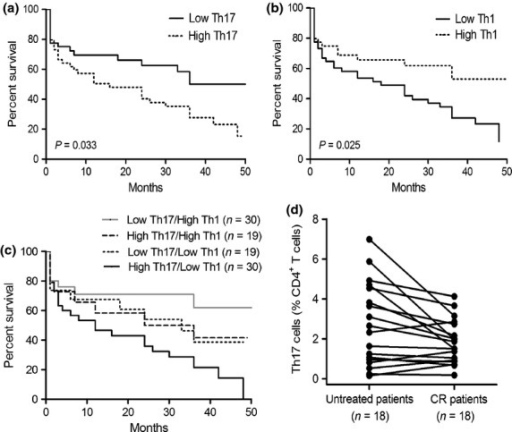 Increased frequencies of Th17 cells and reduced frequencies of Th1 cells predict poor survival in acute myeloid leukemia (AML) patients. Kaplan–Meier curves for overall survival were assessed in combination with frequencies of Th17 cells (a), frequencies of Th1 cells (b), or frequencies of Th1 together with Th17 cells (c), in bone marrow (BM) microenvironment of 98 AML patients. (d) The frequencies of Th17 cells decreased in BM when patients achieved complete remission (CR).