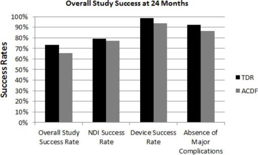 Overall Study Success at 24 Months. Bar graph showing over all clinical success rate at 24 months. Also shown are the success rates at 24 months of the components of the composite endpoint: NDI success rate, Device success rate (no need for subsequent surgeries, and the percentage of patients who had no major complications.