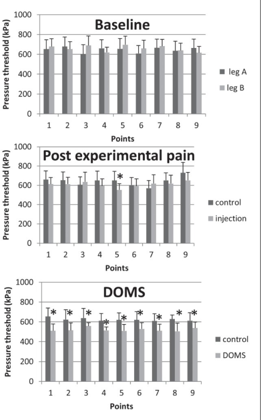 Mean (± SE) pressure pain thresholds (n=15) assessed by the computer-controlled pressure algometer of the nine points assessed on the tibialis anterior muscle at baseline (A), 5 min post-saline-induced pain (B), and 24 h after eccentric exercise (delayed-onset muscle soreness [DOMS]) (C). Significant differences between legs and baseline are indicated (*P<0.05)