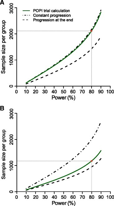 Estimated sample sizes under the two assumptions in the Prevention Of Pelvic (POPI) trial. Plotted curves represent the estimated sample size needed per group while varying power of the study; for the original POPI trial (green lines) and for two types of progression; the one where PID develops at a constant rate throughout infection (dashed-dotted lines), and the one where PID develops at the end of infection (dashed lines). The third type of progression where PID develops immediately after infection is not shown. Panels a and b separate the two different assumptions about the projected follow-up incidence of PID in the original POPI trial: scenario 1 with 2 % per year (Panel a), and scenario 2 with 3 % per year (Panel b). The red circle represents the sample size with 80 % power in the original POPI trial. PID, pelvic inflammatory disease; POPI trial, Prevention Of Pelvic Infection trial
