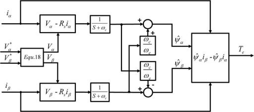 Proposed Torque Estimator with Reference Voltage Correction and Compensated MLPF.