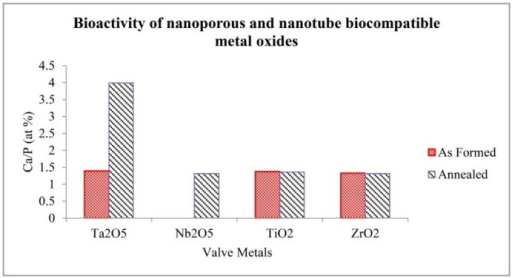 Bioactivity of biocompatible nanoporous and nanotubular oxide metals after 3 weeks in m-SBF at 37 °C.