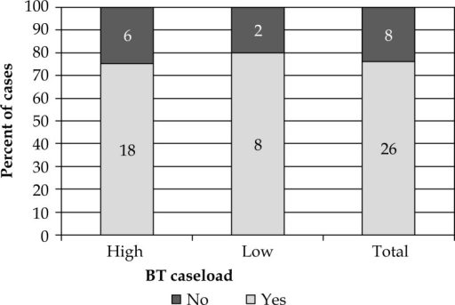 Appropriateness of adjuvant brachytherapy indication, by departmental gynaecological brachytherapy caseload volume – stage I endometrioid adenocarcinoma of the uterus (p = 0.75). Appropriateness of brachytherapy indication was as recommended by New South Wales guidelines [5]