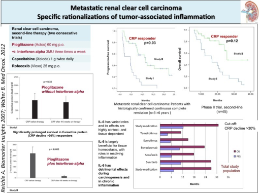 The addition of interferon-alpha to pioglitazone in pretreated renal clear cell carcinoma is associated with inflammation control, improved PFS and OS in comparison with a historical control. PFS and OS data compare with those achieved in first-line with standard therapies