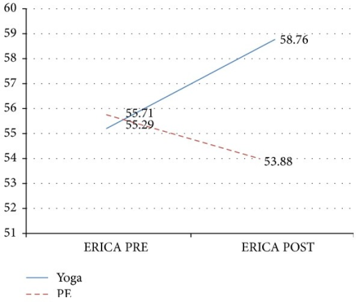 Emotion regulation (ERICA total mean scores) by group, PRE-POST intervention. Note. Yoga, n = 17, PE, n = 17; ERICA = Emotion Regulation Index for Children and Adolescents [22].