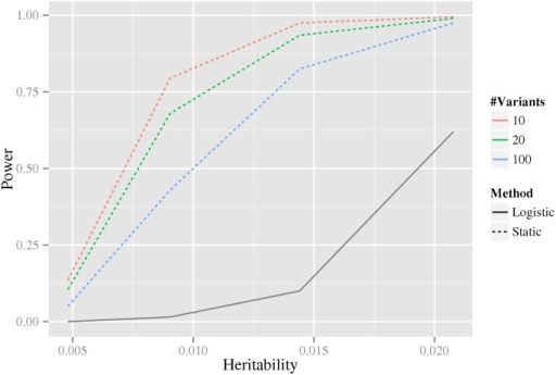 The dependence of power on the estimated number of associated variants.The x-axis is the heritability and the y-axis is the estimated power. The colored dashed lines correspond to our stage-wise test using different number of associated variants, as indicated by the legend to the right. The black solid line corresponds to the logistic regression method using Bonferroni correction (which does not depend on the estimated number of associated variants). The power estimates are based on data simulated from the double dominant interaction model.