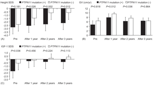 Sequential changes of height SDS (A), GV (B), and IGF-1 SDS (C) during rhGH treatment in patients with Noonan syndrome with or without PTPN11 mutations. Mann-Whitney U-test was used to compare the response to rhGH therapy according to genotypes. P-values less than 0.05 were considered to be statistically significant. SDS, standard deviation score; GV, growth velocity; IGF-1, insulin-like growth factor 1; rhGH, recombinant human growth hormone.