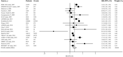 Forest plot showing relative risks of death from any cause associated with digoxin therapy in patients with atrial fibrillation. The size of each square is proportional to the study's weight (inverse of variance).