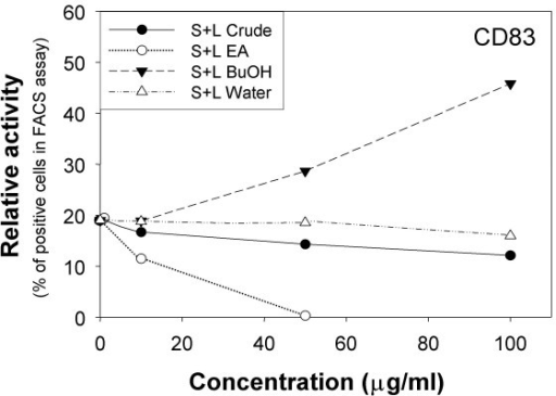 Specific bioactivities of three subfractions of stem and leaf (S+L) extracts of E. purpurea in human immature dendritic cells (iDC). iDCs were treated for 24 h with the S+L tissue extracts and the derived ethyl acetate (EA), butanol (BuOH), or water fractions. Test cells were subsequently analyzed for cell-surface marker CD83 expression by flow cytometry.