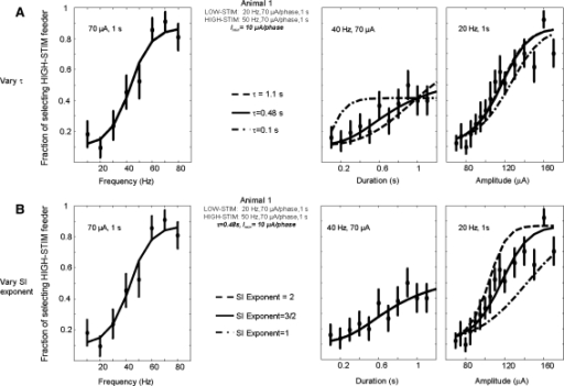 Perturbing SI model alters perceptual model predictions. A We used three different values for the time constant τ in the SI model for animal 1. We fit the three models which varied by the value of the time constant, to the frequency testing experiment animal performance (same experimental data as in Fig. 4) on the left to obtain the behavioral model parameters a,b,c, and d for each model variation (the model fits overlay each other). We then used the three models which now had the complete set of parameters to predict animal performance on the duration and amplitude testing experiments (same experimental data as in Fig. 5). The three model predictions are shown on the duration and on the amplitude testing performance plots on the right. Varying SI time constant parameter from 0.48 s, obtained through optimization, caused changes to the ability of the model to predict the animal behavior on the duration task and to a lesser degree on the amplitude task (the model prediction for τ = 1.1 s overlays the model prediction for τ = 0.48 s). Analogously, in B, when we varied the SI exponent from the theoretically derived value of 3/2, we observed a deviation from the more optimal prediction of animal performance on the amplitude experiment; with no changes to the predictions on the duration experiment performance (the model predictions using all three SI exponents overlay each other)