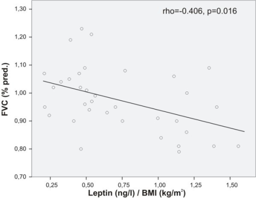 Correlation between leptin and FVC in steroid-naïve asthmatics. BMI-adjusted plasma concentrations of leptin correlated negatively with forced vital capacity (FVC, % predicted) in asthmatics (Spearman's rank correlation), i.e. the higher the BMI adjusted leptin level the lower the FVC (% predicted).